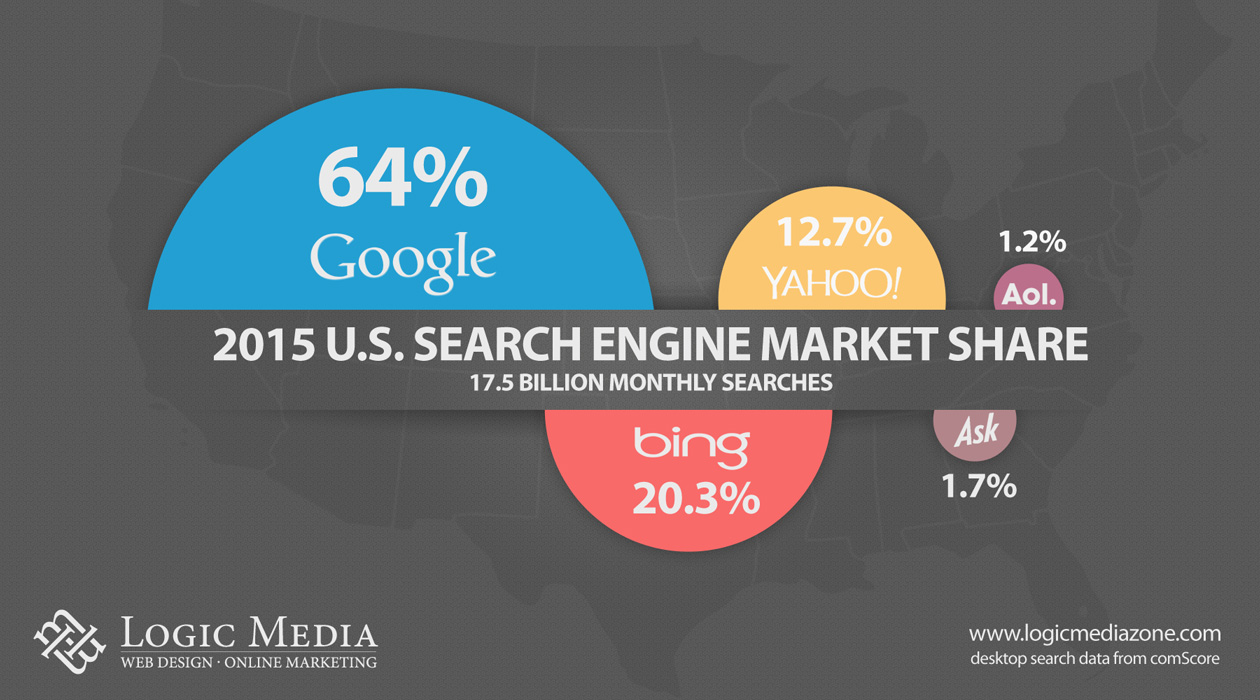 Search Engine Market Share Update for 2015 - Desktop and Mobile Searches | Logic Media